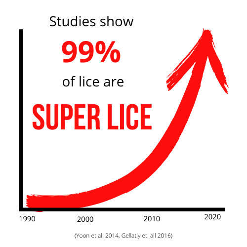 Graph showing the rise of super lice acoss the United States