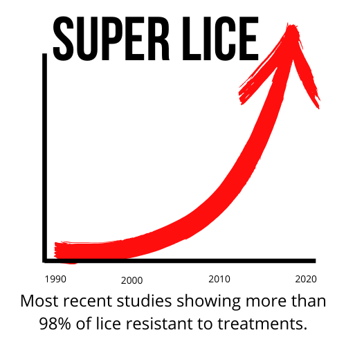Lice Resistance Trend Graph